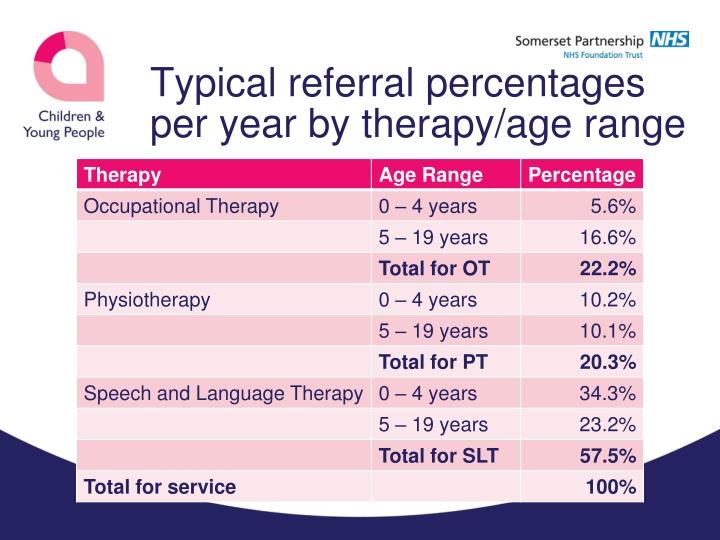 Typical referral percentages per year by therapy/age range