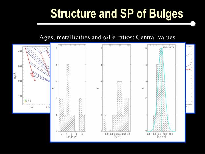 Structure and SP of Bulges