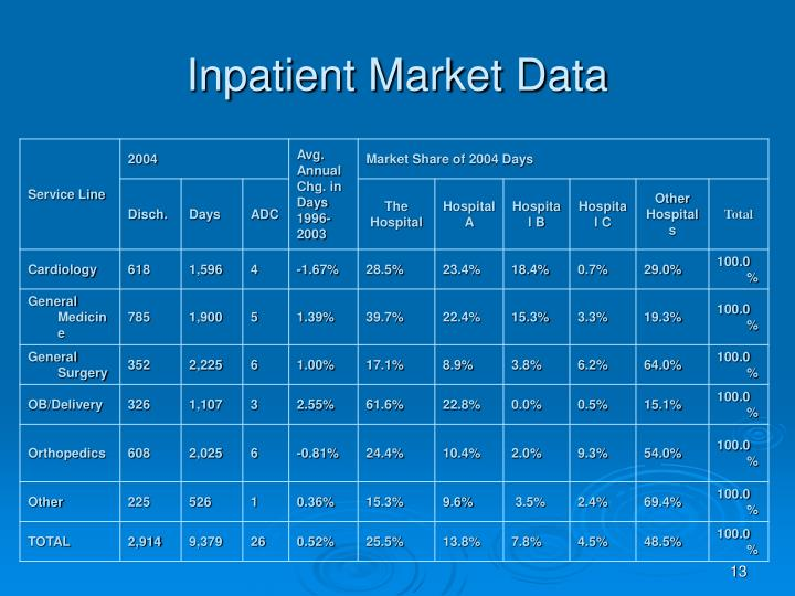 Inpatient Market Data