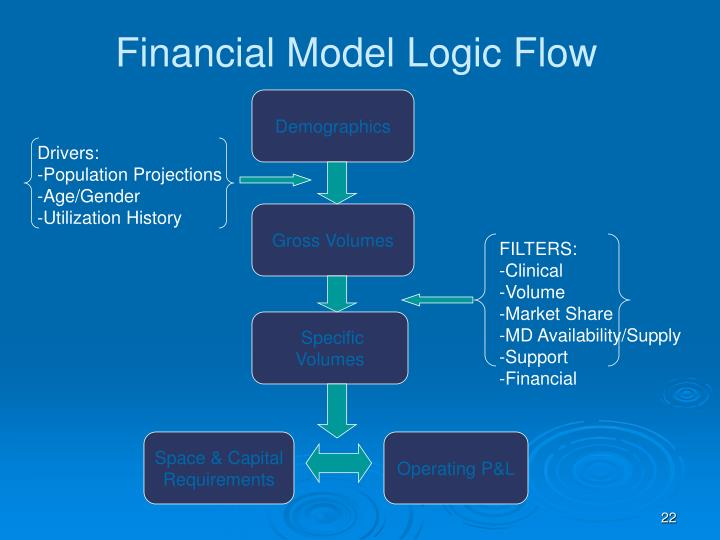 Financial Model Logic Flow
