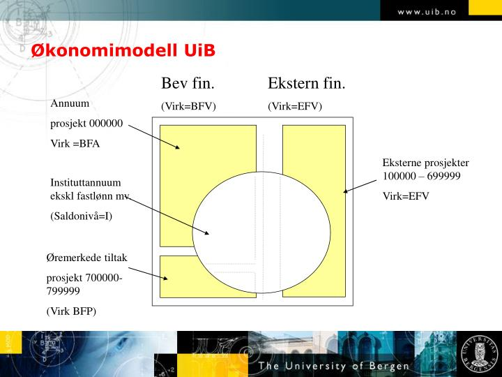 Økonomimodell UiB
