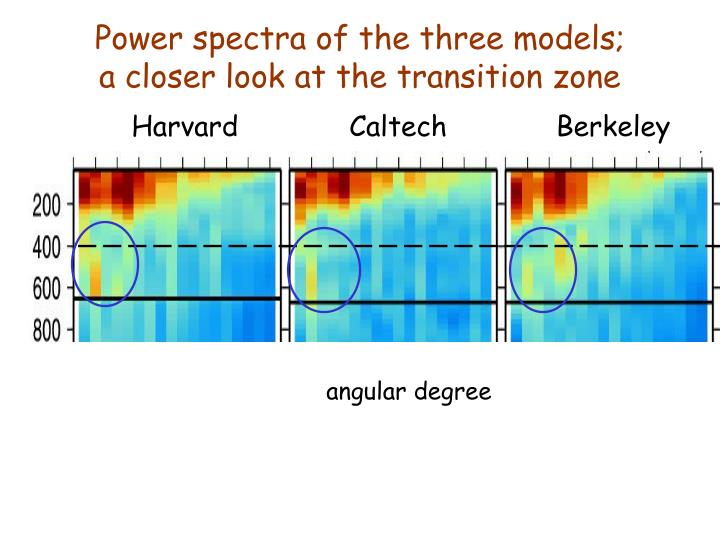 Power spectra of the three models;