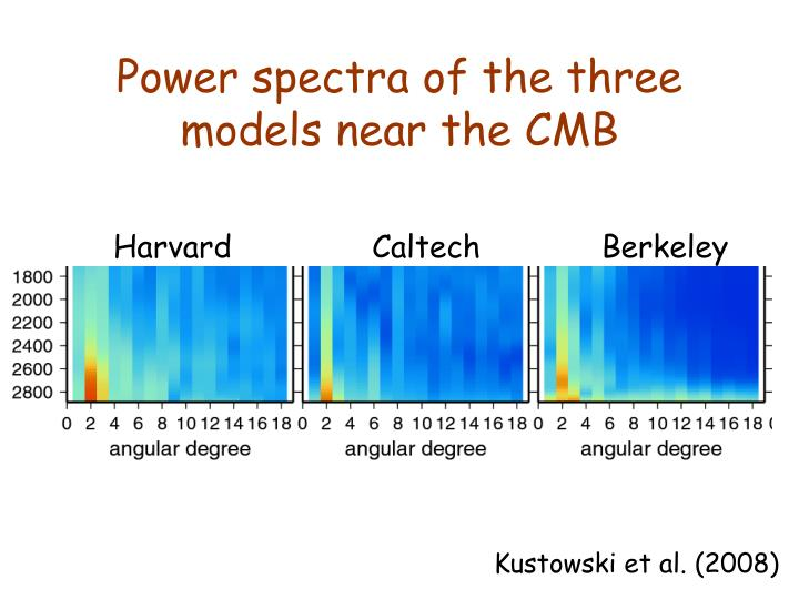 Power spectra of the three models near the CMB