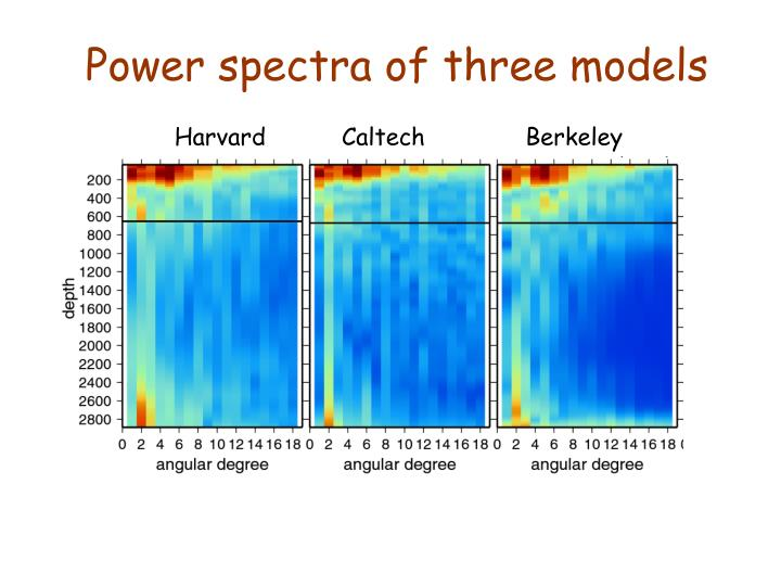 Power spectra of three models