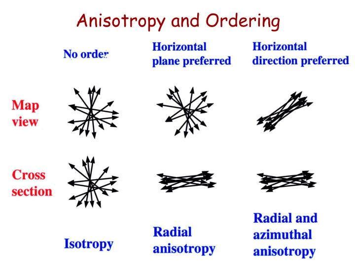Anisotropy and Ordering