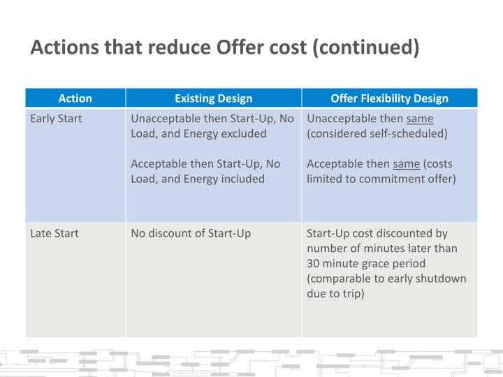 Actions that reduce Offer cost (continued)