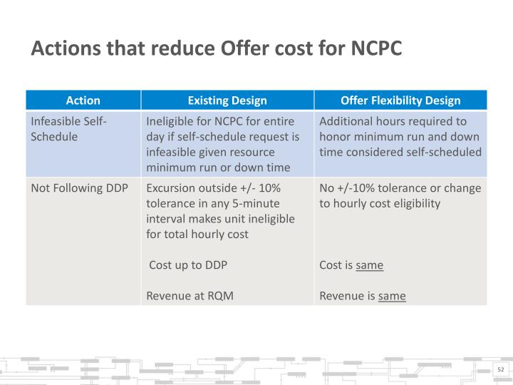 Actions that reduce Offer cost for NCPC