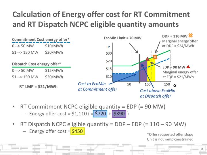 Calculation of Energy offer cost for RT Commitment and RT Dispatch NCPC eligible quantity amounts