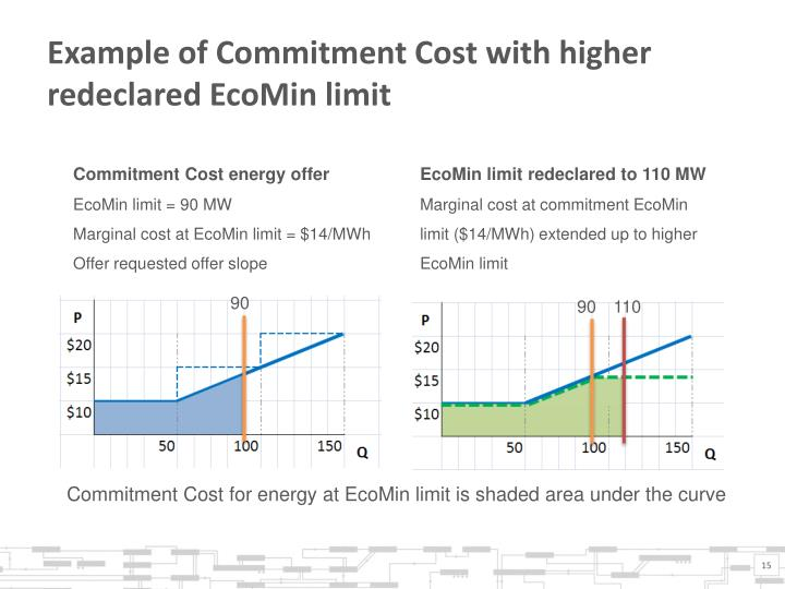 Example of Commitment Cost with higher redeclared EcoMin limit