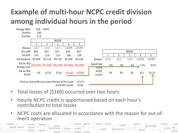 Example of multi-hour NCPC credit division among individual hours in the period