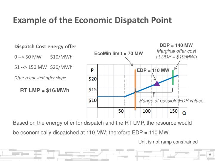 Example of the Economic Dispatch Point