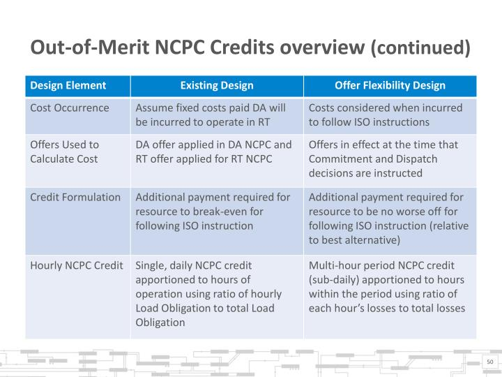 Out-of-Merit NCPC Credits overview