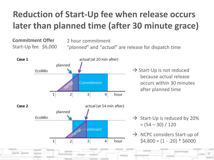 Reduction of Start-Up fee when release occurs later than planned time (after 30 minute grace)