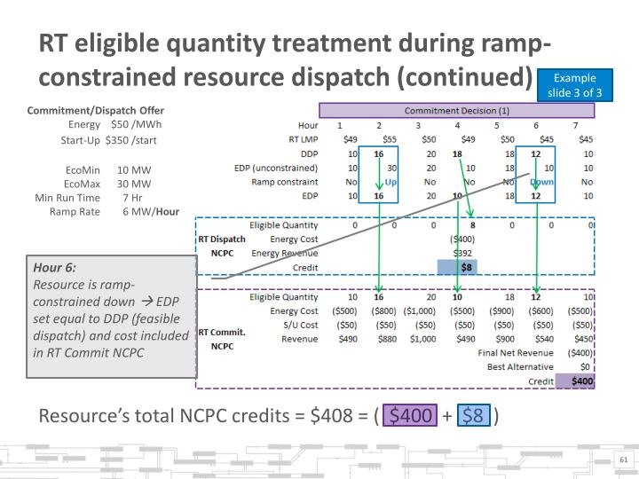 RT eligible quantity treatment during ramp-constrained resource dispatch (continued)