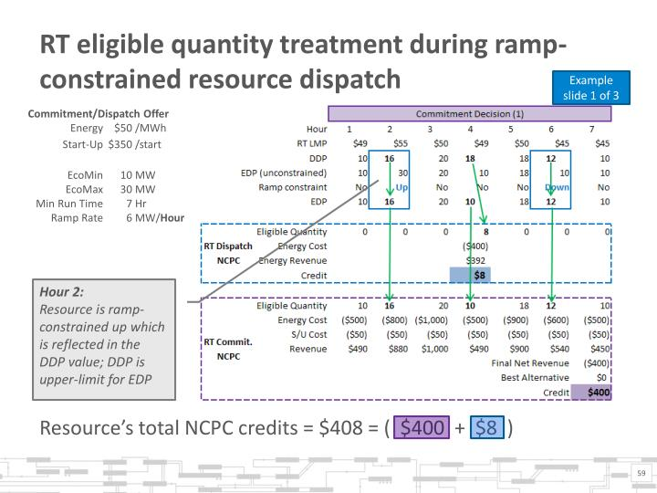 RT eligible quantity treatment during ramp-constrained resource dispatch