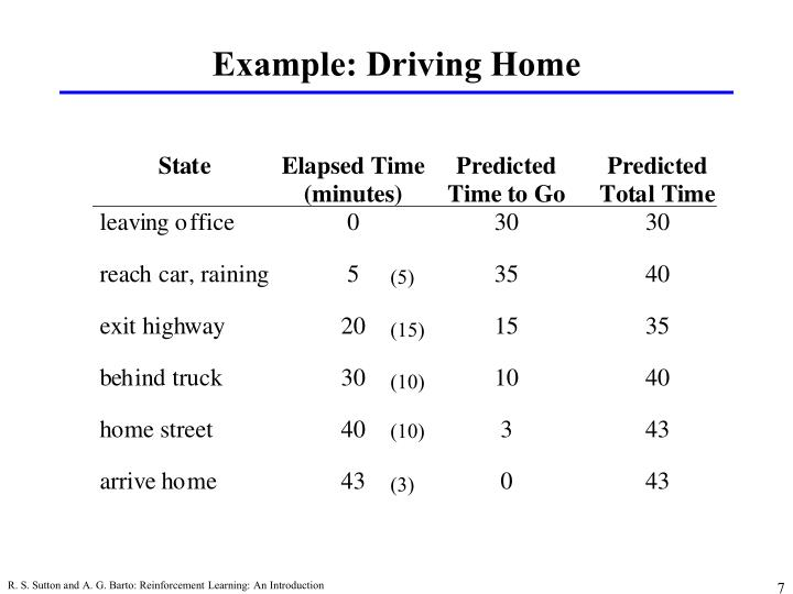 Example: Driving Home