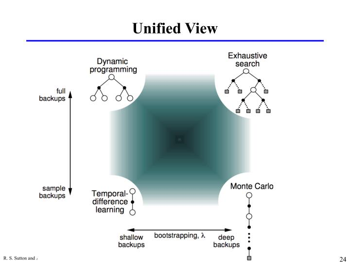 Unified View