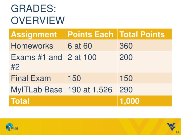 Grades: