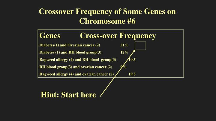 Crossover Frequency of Some Genes on Chromosome #6