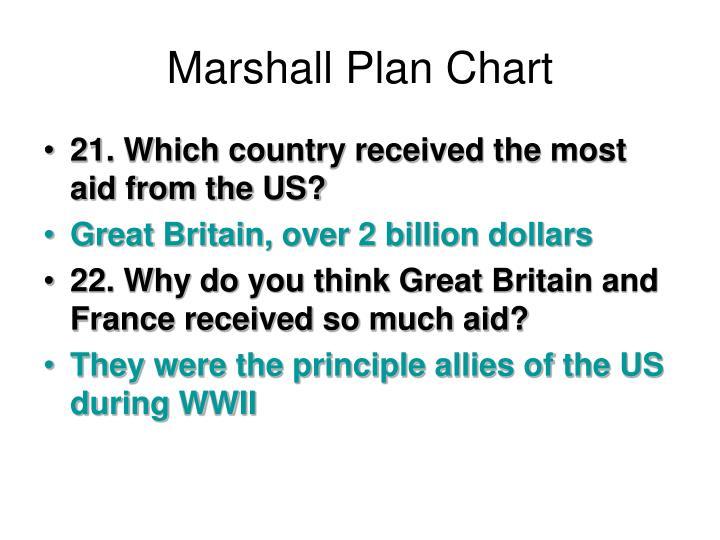 Marshall Plan Chart