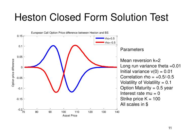 Heston Closed Form Solution Test