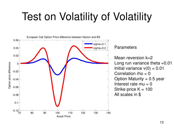 Test on Volatility of Volatility