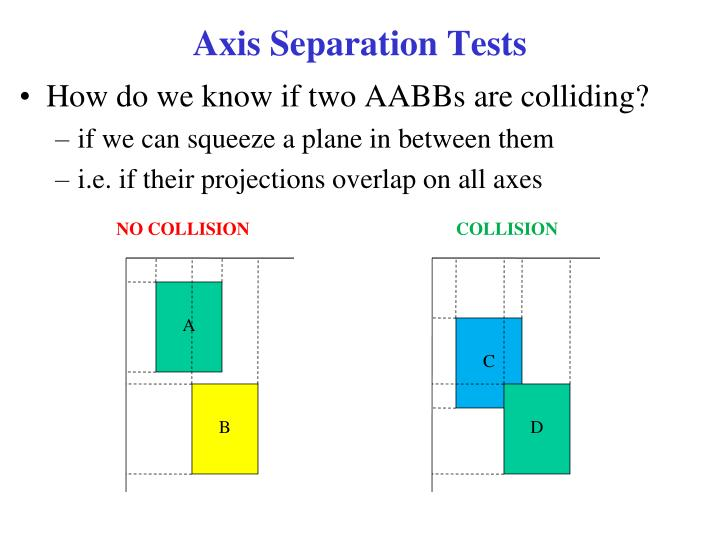 Axis Separation Tests