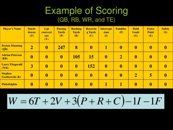 Example of scoring qb rb wr and te