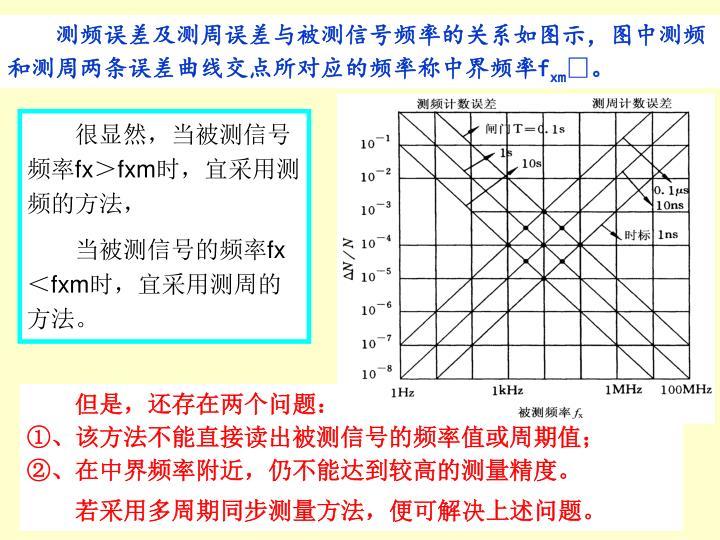 测频误差及测周误差与被测信号频率的关系如图示,图中测频和测周两条误差曲线交点所对应的频率称中界频率
