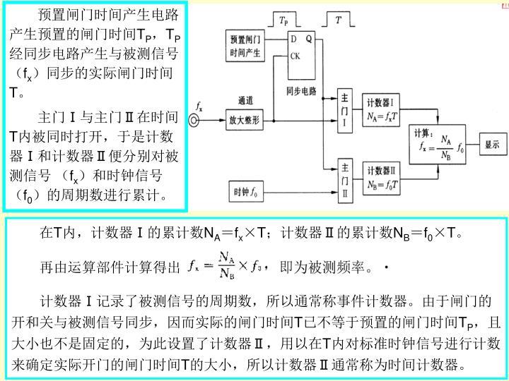 预置闸门时间产生电路产生预置的闸门时间