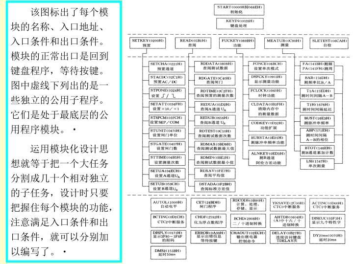 该图标出了每个模块的名称、入口地址、入口条件和出口条件。模块的正常出口是回到键盘程序,等待按键。图中虚线下列出的是一些独立的公用子程序。它们是处于最底层的公用程序模块。