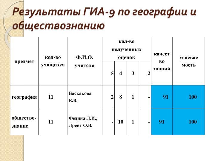 Результаты ГИА-9 по географии и обществознанию