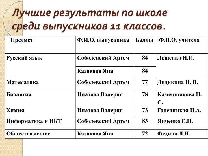 Лучшие результаты по школе среди выпускников 11 классов.