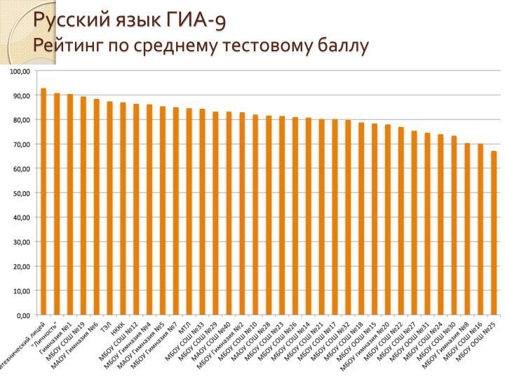 Русский язык ГИА-9