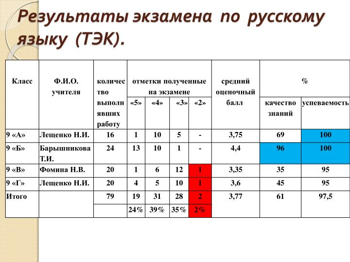 Результаты экзамена  по  русскому языку  (ТЭК).