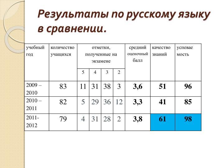 Результаты по русскому языку в сравнении.