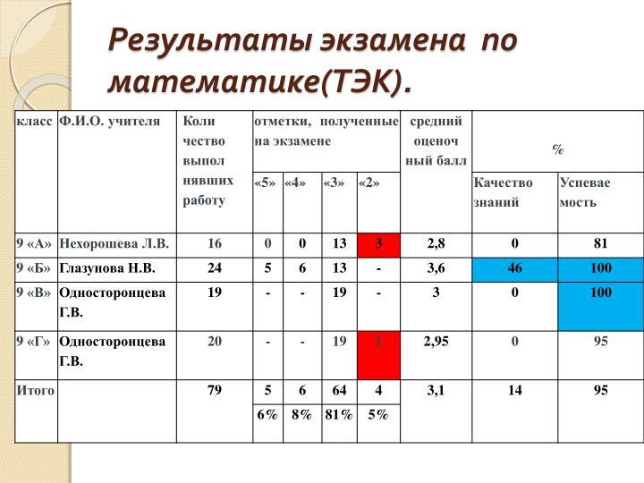 Результаты экзамена  по  математике(ТЭК).