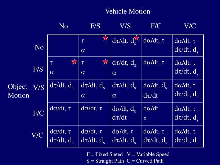 Vehicle Motion