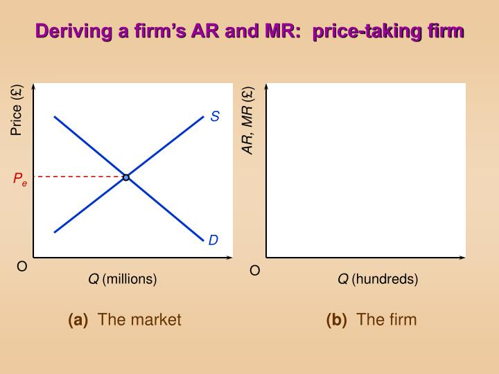 Deriving a firm s ar and mr price taking firm