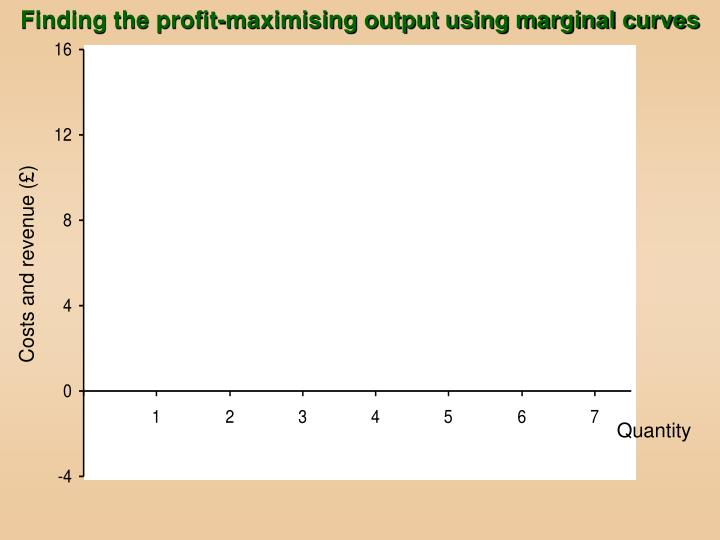 Finding the profit-maximising output using marginal curves