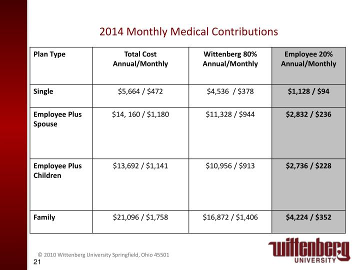 2014 Monthly Medical Contributions