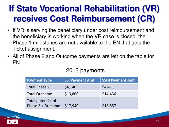 If State Vocational Rehabilitation (VR) receives Cost Reimbursement (CR)