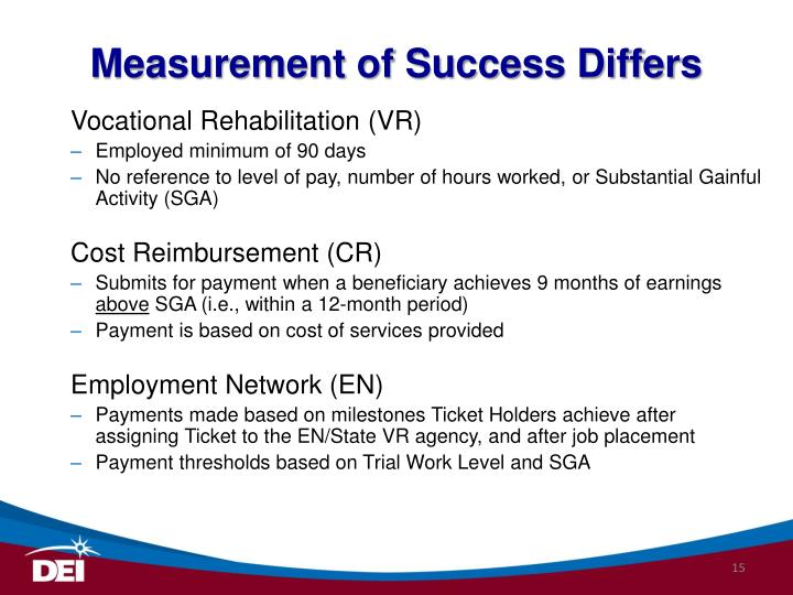 Measurement of Success Differs