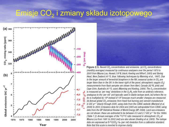 Emisje CO