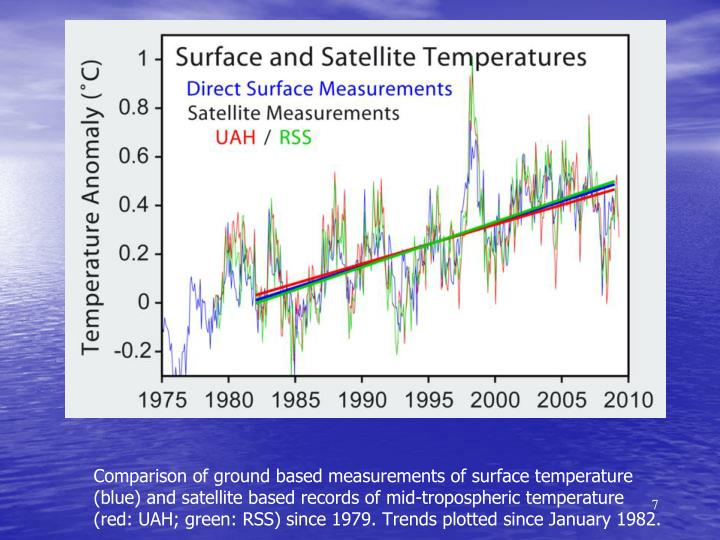 Comparison of ground based measurements of surface temperature (blue) and satellite based records of mid-tropospheric temperature (red: UAH; green: RSS) since 1979. Trends plotted since January 1982.
