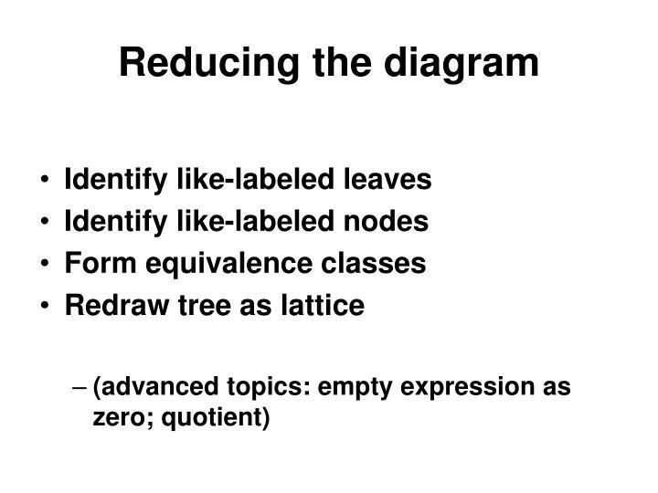 Reducing the diagram