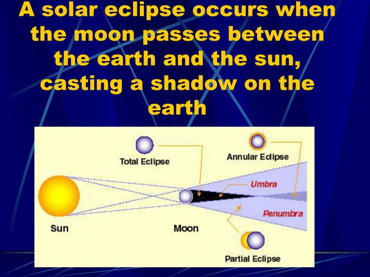 A solar eclipse occurs when the moon passes between the earth and the sun, casting a shadow on the earth