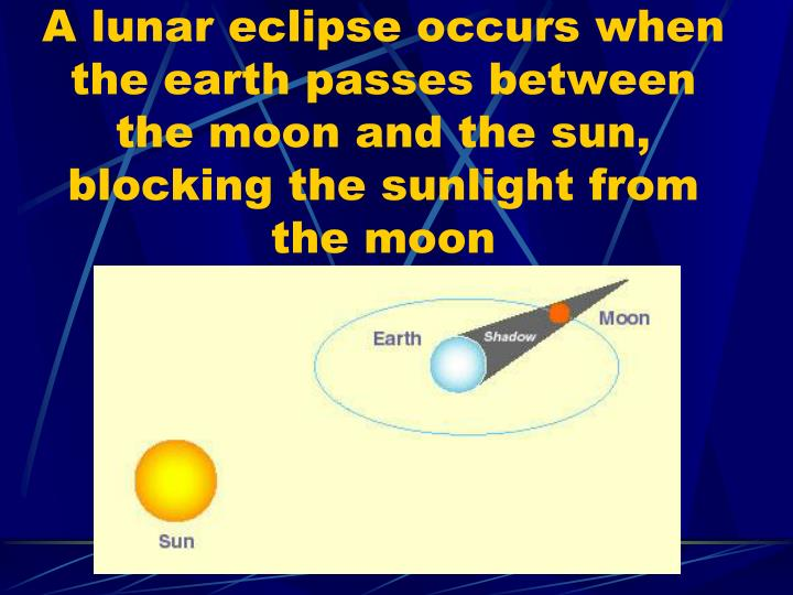 A lunar eclipse occurs when the earth passes between the moon and the sun, blocking the sunlight from the moon