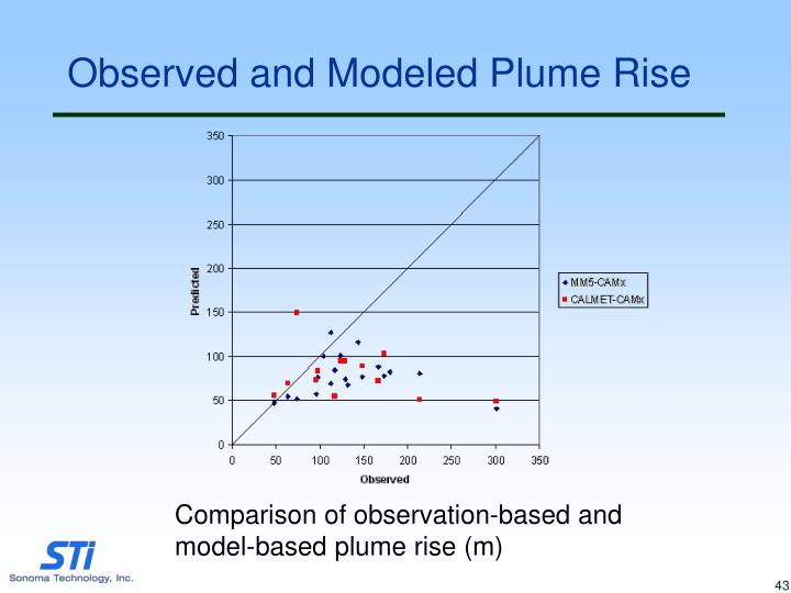 Observed and Modeled Plume Rise