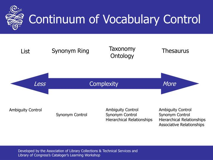 Continuum of Vocabulary Control